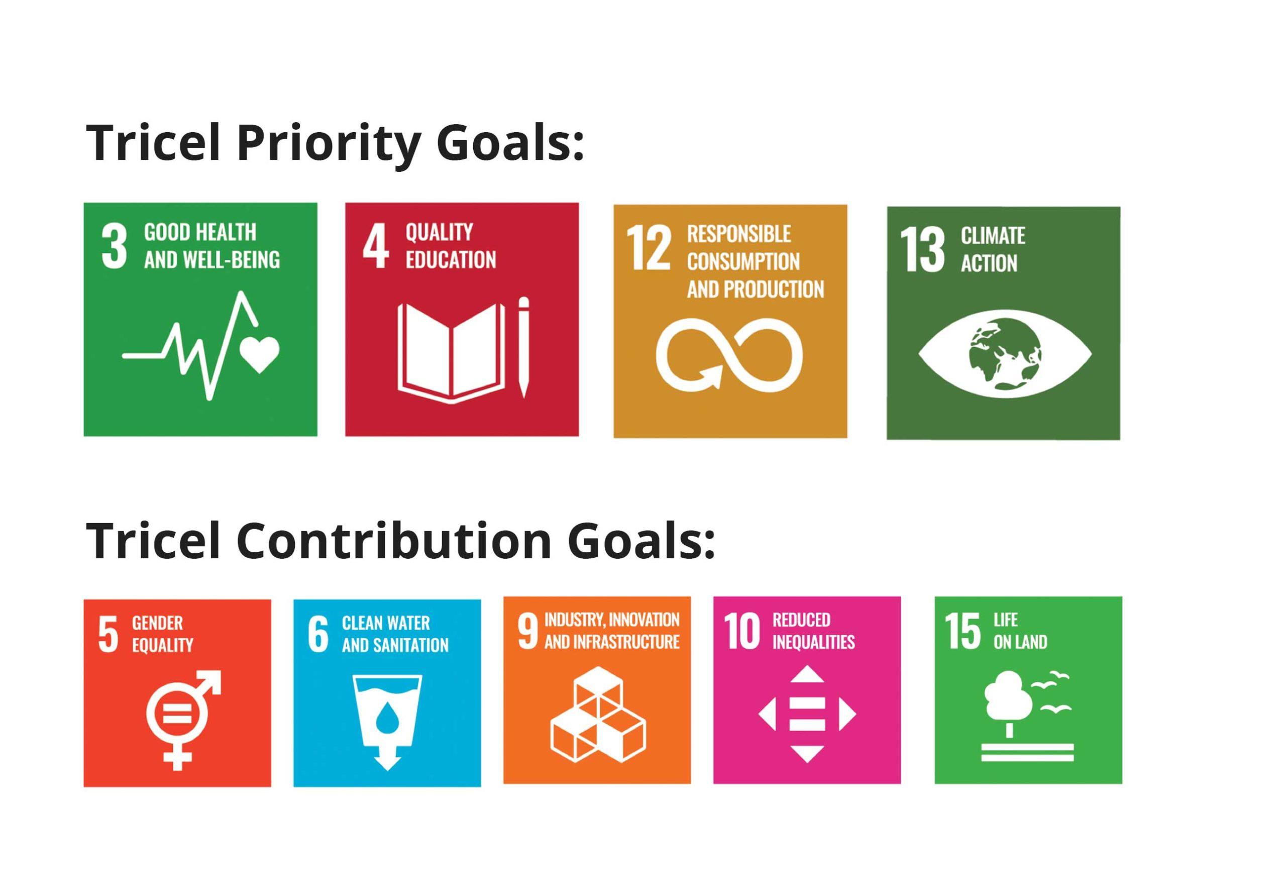 Tricel UN Sustainability Goals